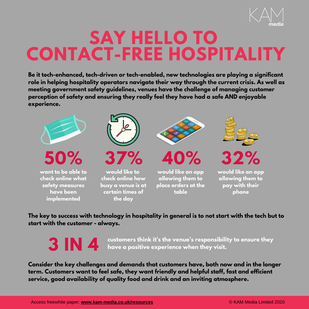 An operator's guide to hospitality tech